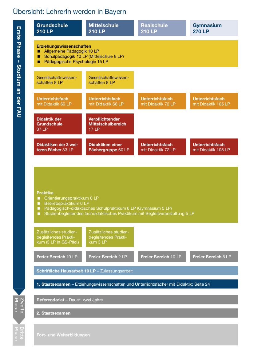 Ziemlich Freier Schaltplan Zeitgenössisch - Der Schaltplan ...